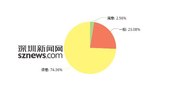 1月网民态度:七成网民不满物管 安全感不足账目不清