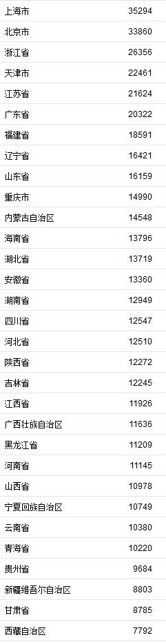31省份上半年收入榜发布:京沪人均可支配收入超3万元