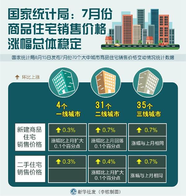 7月份商品住宅销售价格涨幅总体稳定