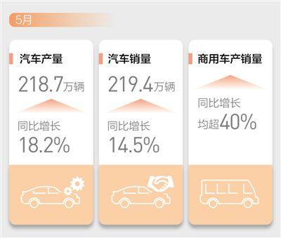 汽车市场 产销两旺(新数据 新看点) _深圳新闻网