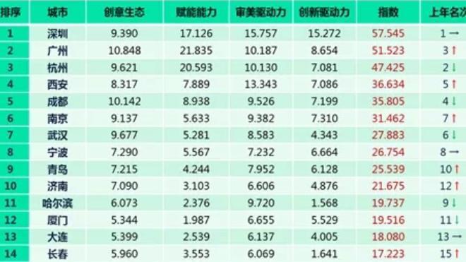 中国城市文化创意指数排行榜发布,深圳排名副省级城市首位