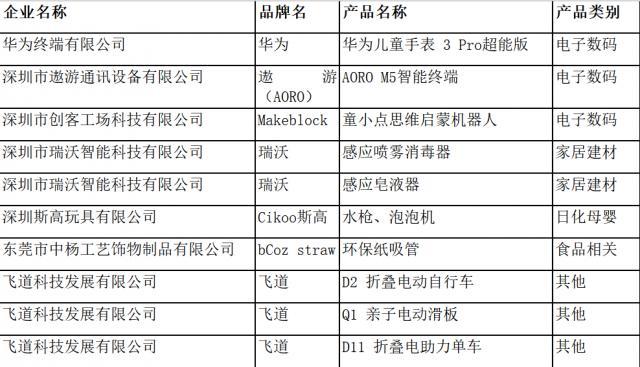"""深圳市消委会公布""""好品质出口转内销产品""""产品名单"""