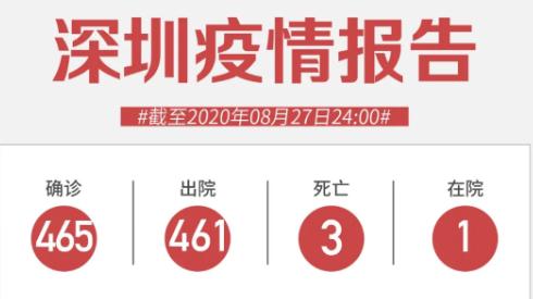 8月27日深圳新增6例无症状感染者!来自俄罗斯、墨西哥