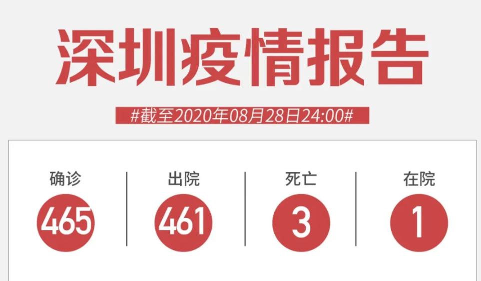 8月28日深圳新增4例无症状感染者!来自俄罗斯