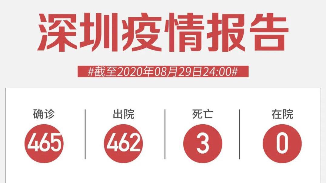 8月29日深圳无新增病例!陆丰调整为低风险地区!