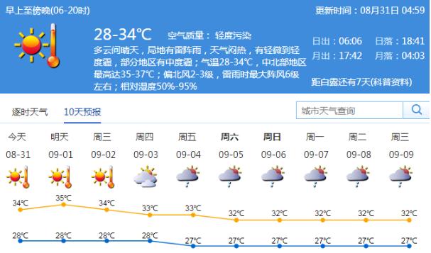 本周初深圳高温灰霾加剧 中后期则午后多局地雷雨
