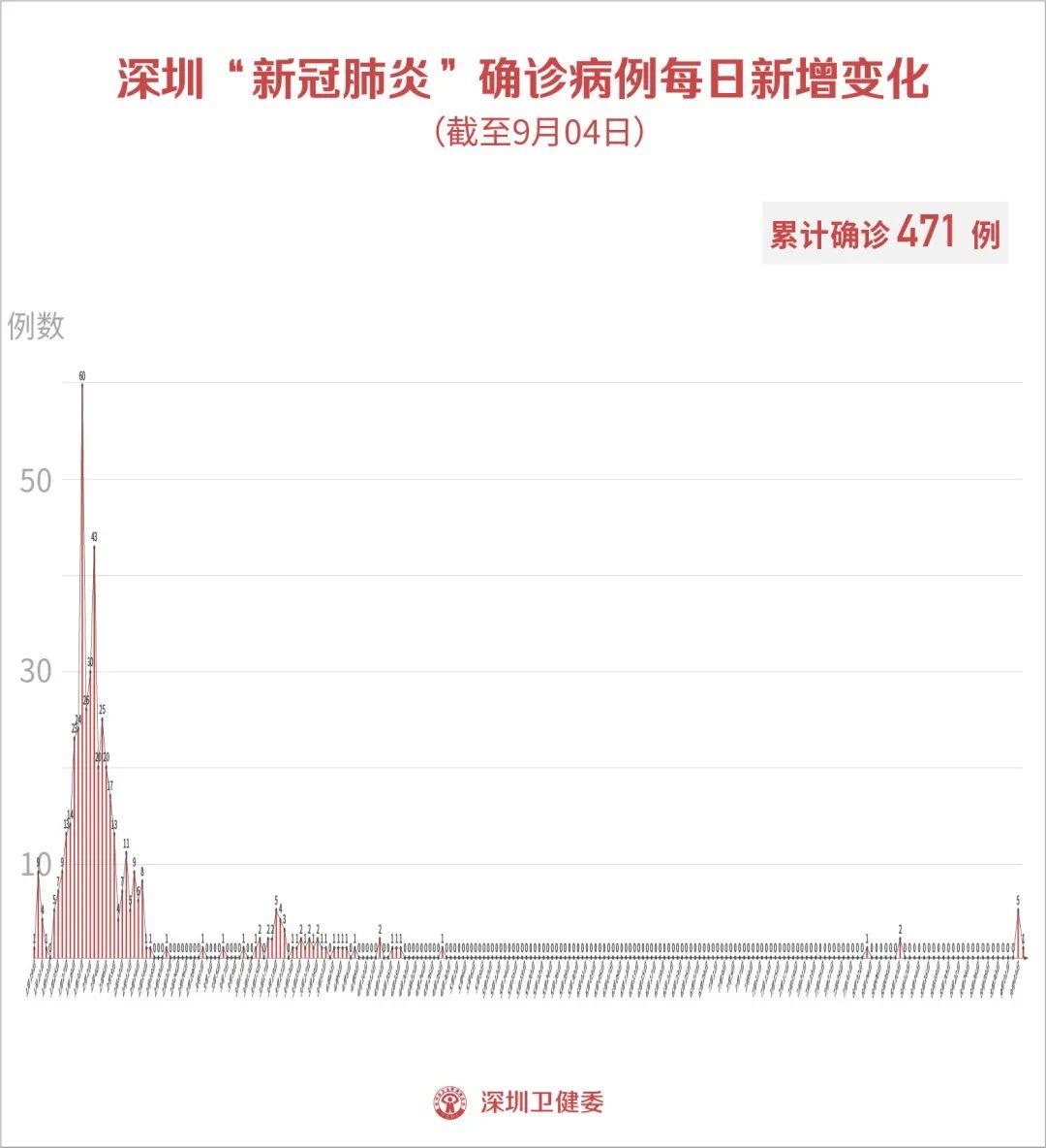 9月4日深圳新增境外输入1例,来自南非!