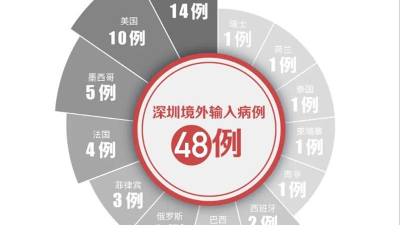 9月21日深圳无新增病例!瑞丽宣布解封!