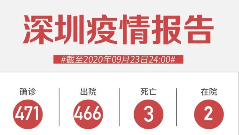 9月23日深圳新增1例无症状感染者!外国人入境有重磅调整!