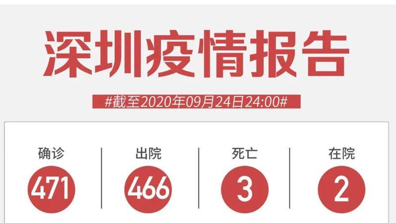 9月24日深圳无新增病例!