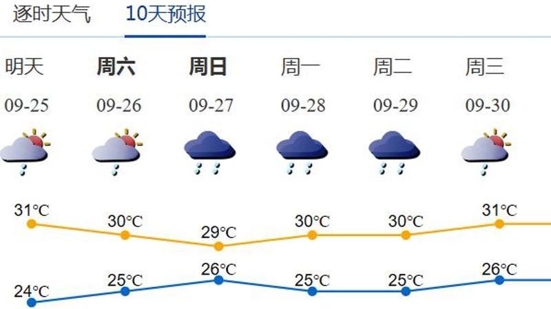 周末弱冷空气又来做客了!局部暴雨+7级阵风,上班带伞