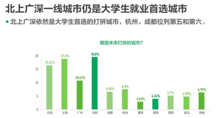 2020年中国大学生职住观报告:深圳成为大学生首选就业城市