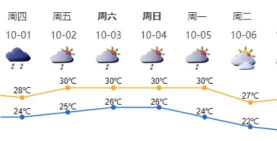 国庆中秋深圳天气咋样?预计假期后期降温伴大风