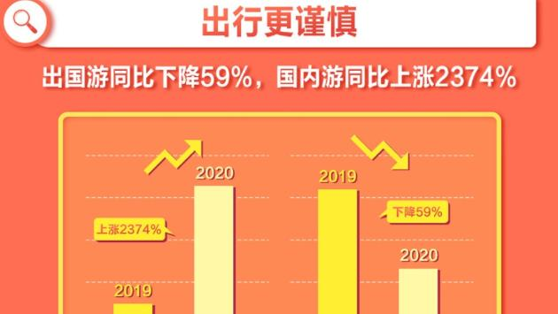 国庆搜索大数据出炉:国内游猛增2374%!