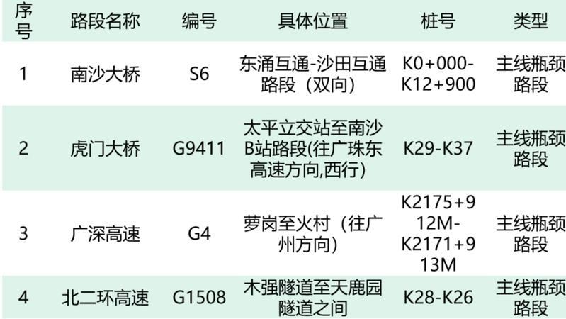"""广东预计""""双节""""高速车流量最高峰或创历史新高!出行攻略快收好"""