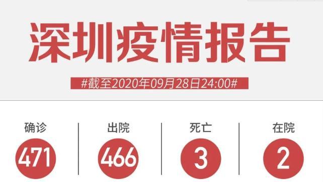 9月28日深圳无新增病例!