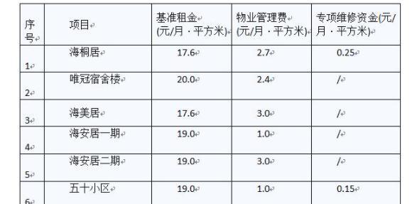 盐田区90套公租房将面向户籍在册轮候家庭配租