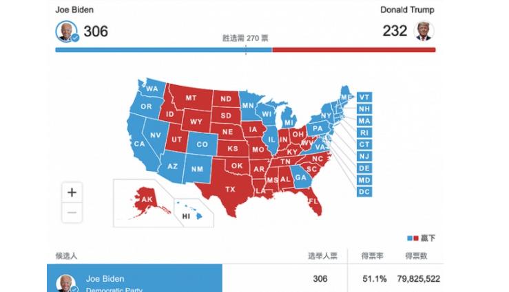 美媒:拜登所获选票已超特朗普600万票