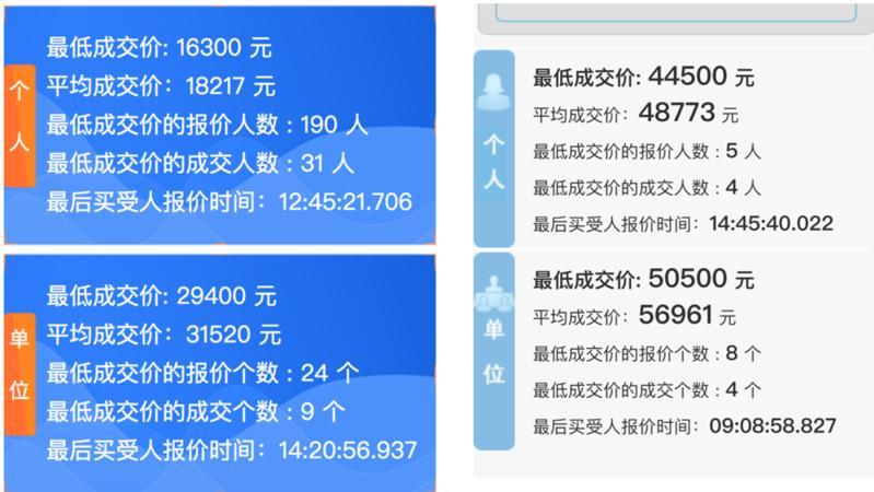 11月竞价结果出炉:粤B个人牌最低4.45万