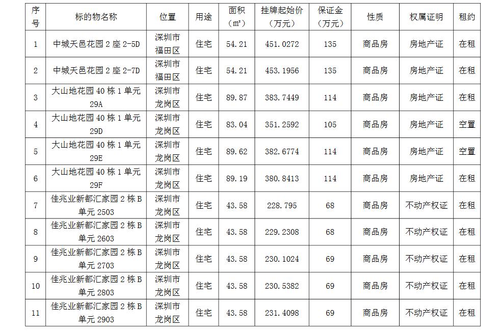 深圳报业集团11套深圳房产公开挂牌交易公告