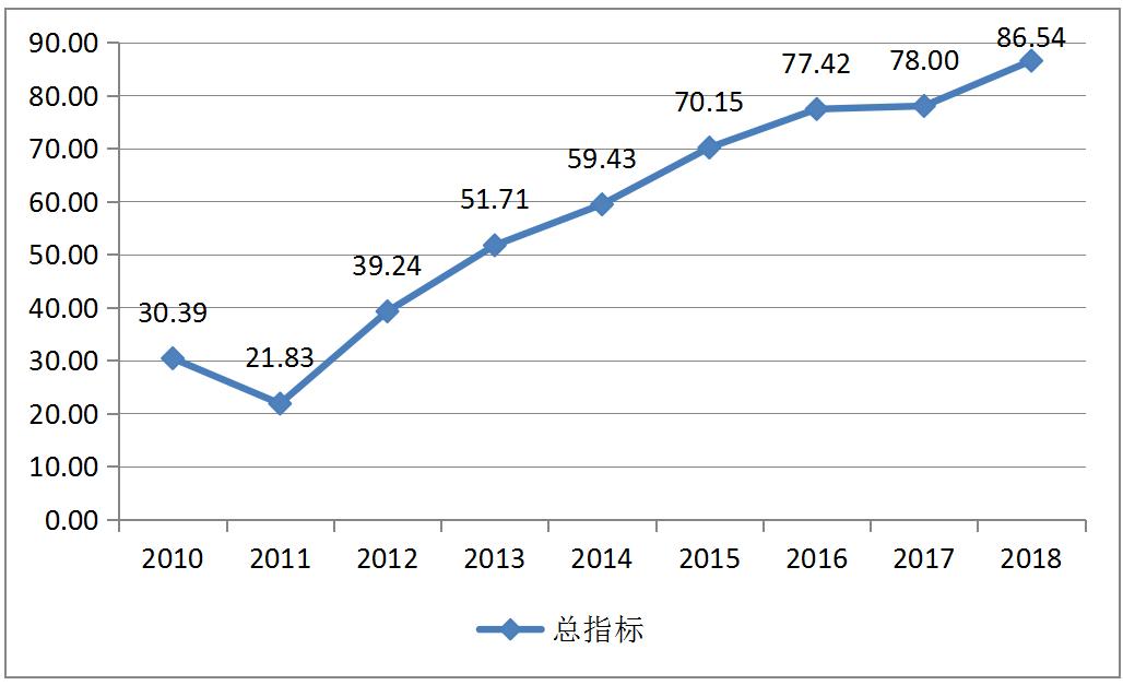 深圳位列前三!可持续发展蓝皮书公布100座大中城市可持续发展综合排名