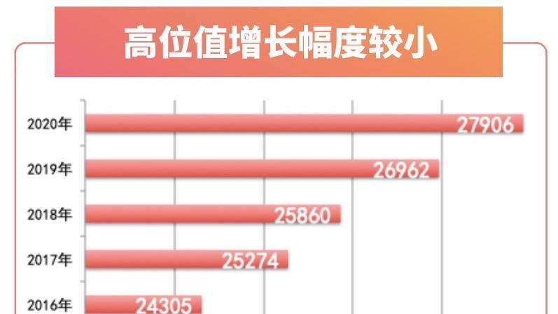 一图读懂 | 工资指导价平均值10年增长2.35倍!你的收入在深圳是什么段位?