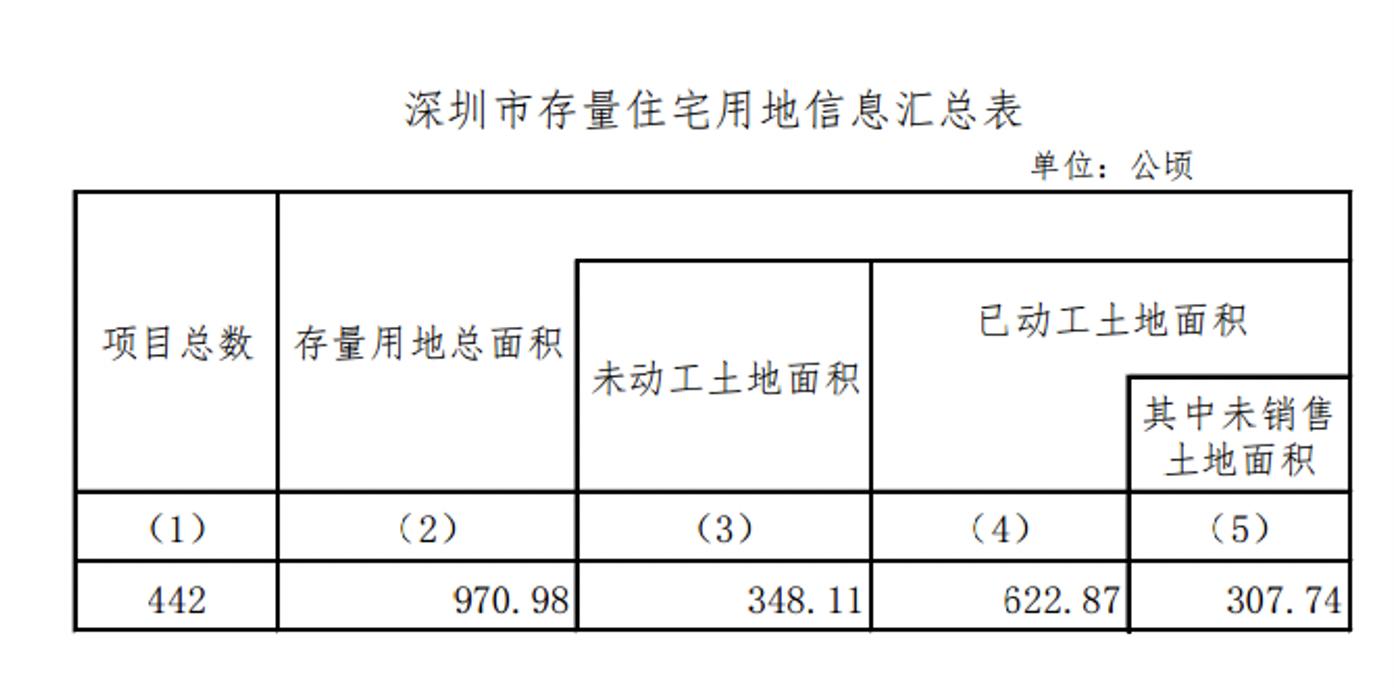 深圳2021年存量住宅用地知多少?442个楼盘项目清单公布