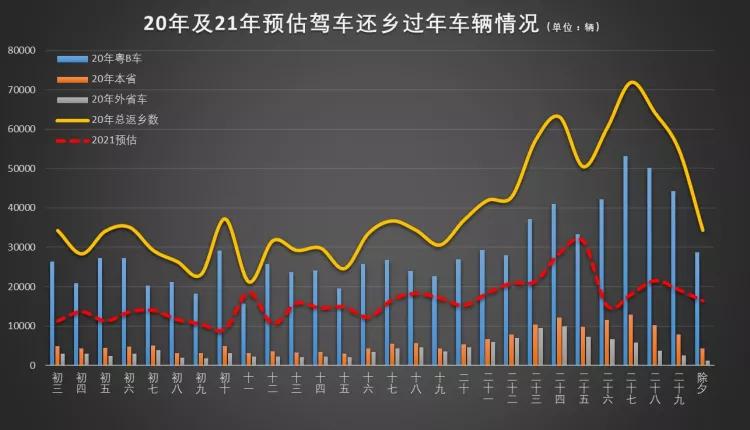 深圳交警预测:2021年春节离深车辆将减半