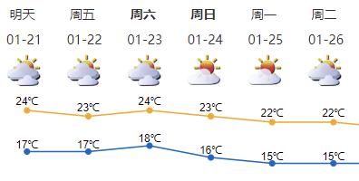"""""""大寒""""不太寒,未来三天深圳天气回暖"""