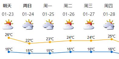 扩散提醒!深圳森林火险红色预警信号已生效超三周