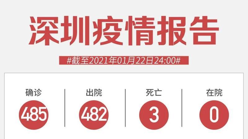 1月22日深圳新增3例输入无症状感染者!
