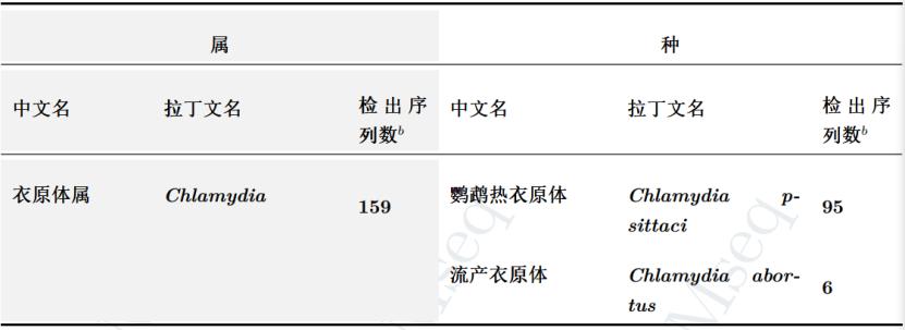 深圳市民寄望!接触禽类需提防鹦鹉热肺炎