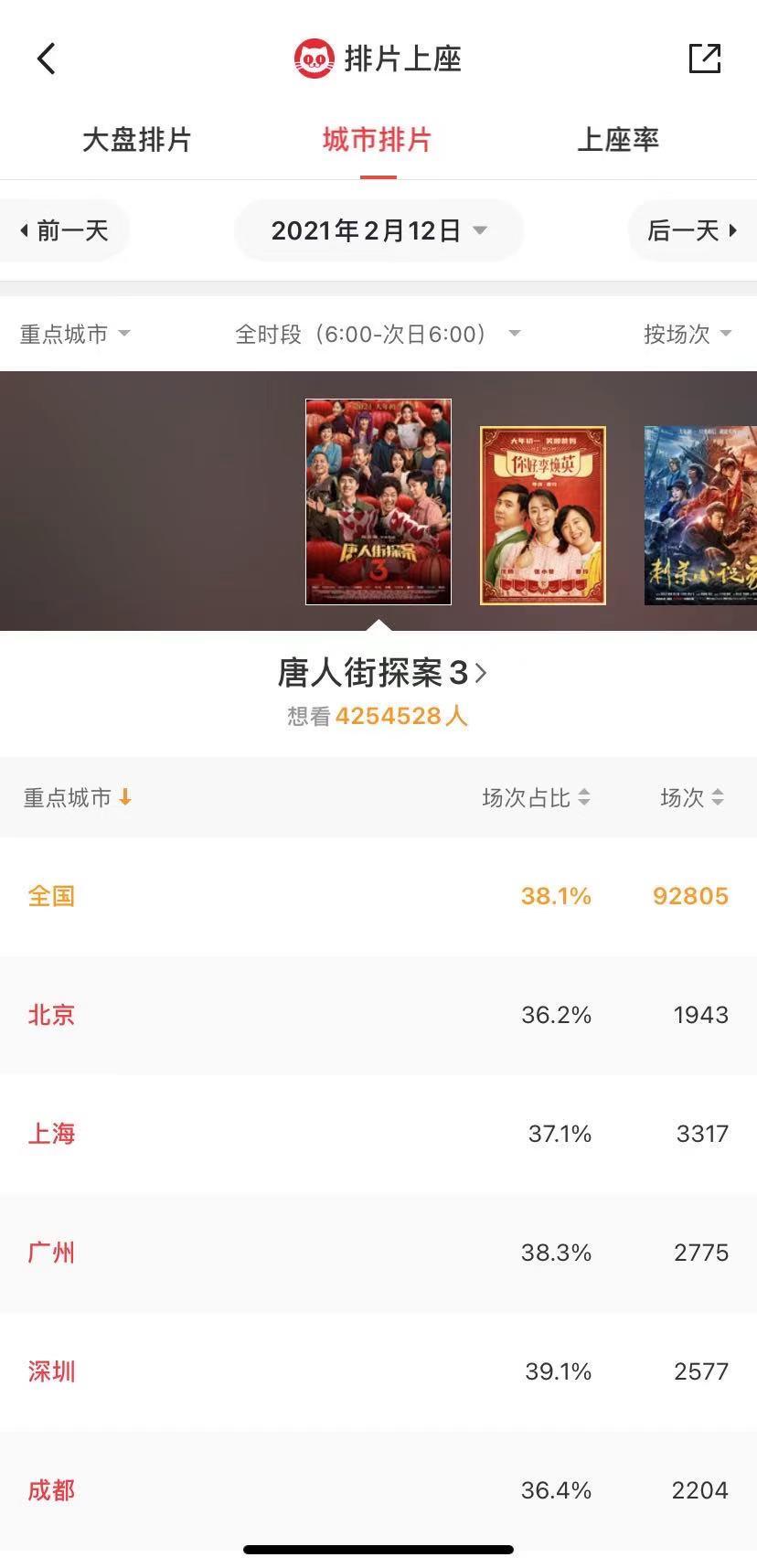 """留深过年或助推电影市场迎来观影""""小阳春"""""""