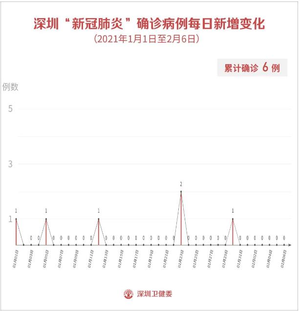 2月6日深圳新增4例无症状感染者!紧急排查!一批进口水果检出阳性