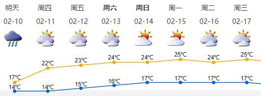 年廿九深圳有持续性降雨,春节期间天气平稳