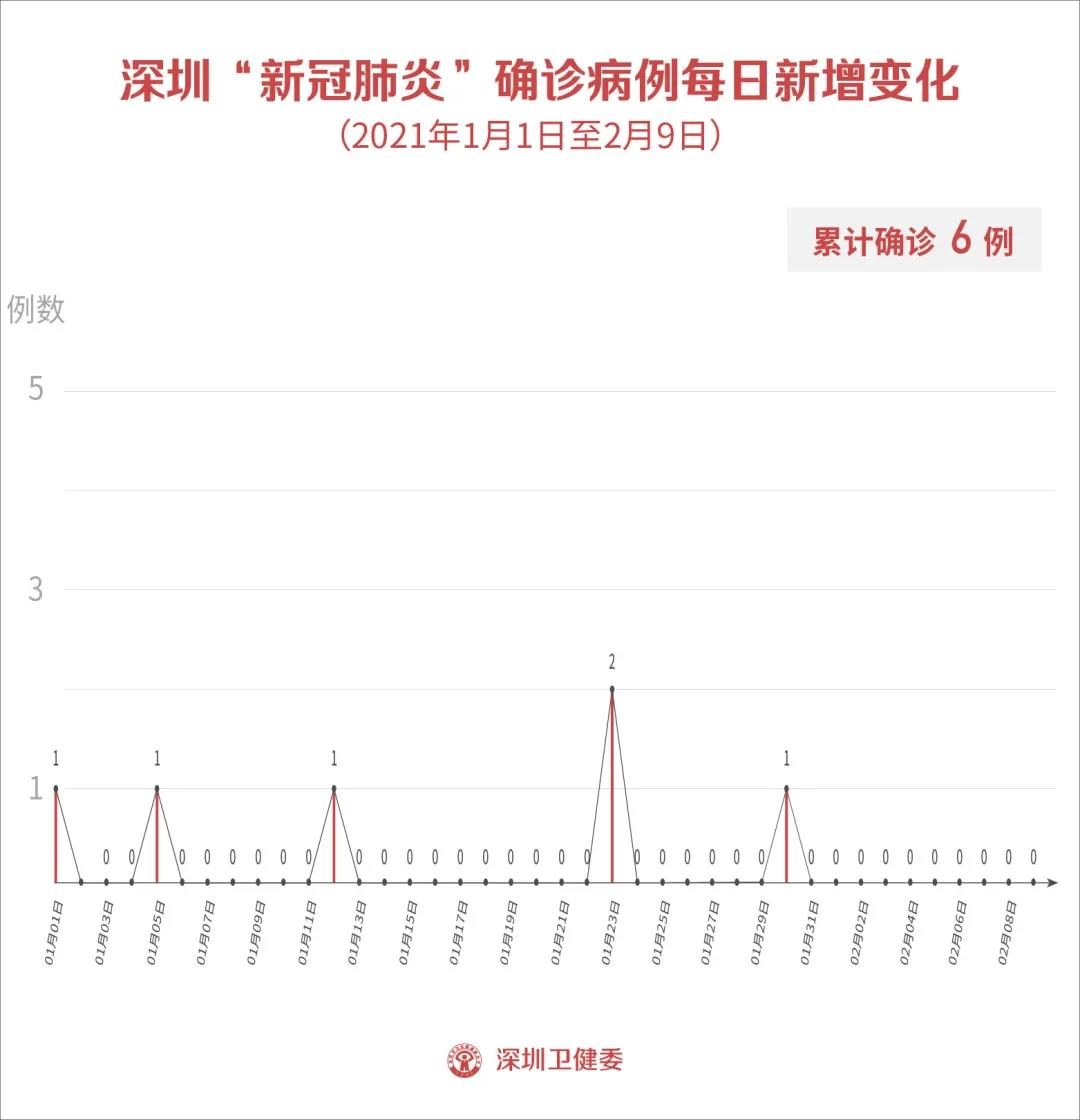 2月9日深圳无新增病例!