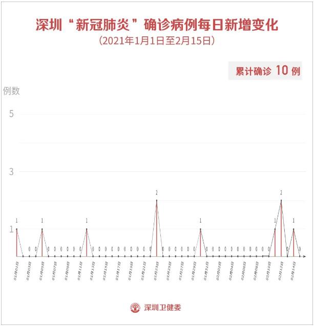 2月15日深圳新增1例无症状感染者!新冠疫苗犯罪细节被披露