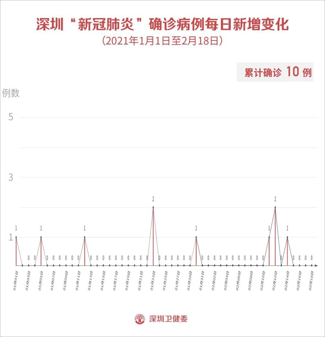 2月18日深圳新增1例无症状感染者!