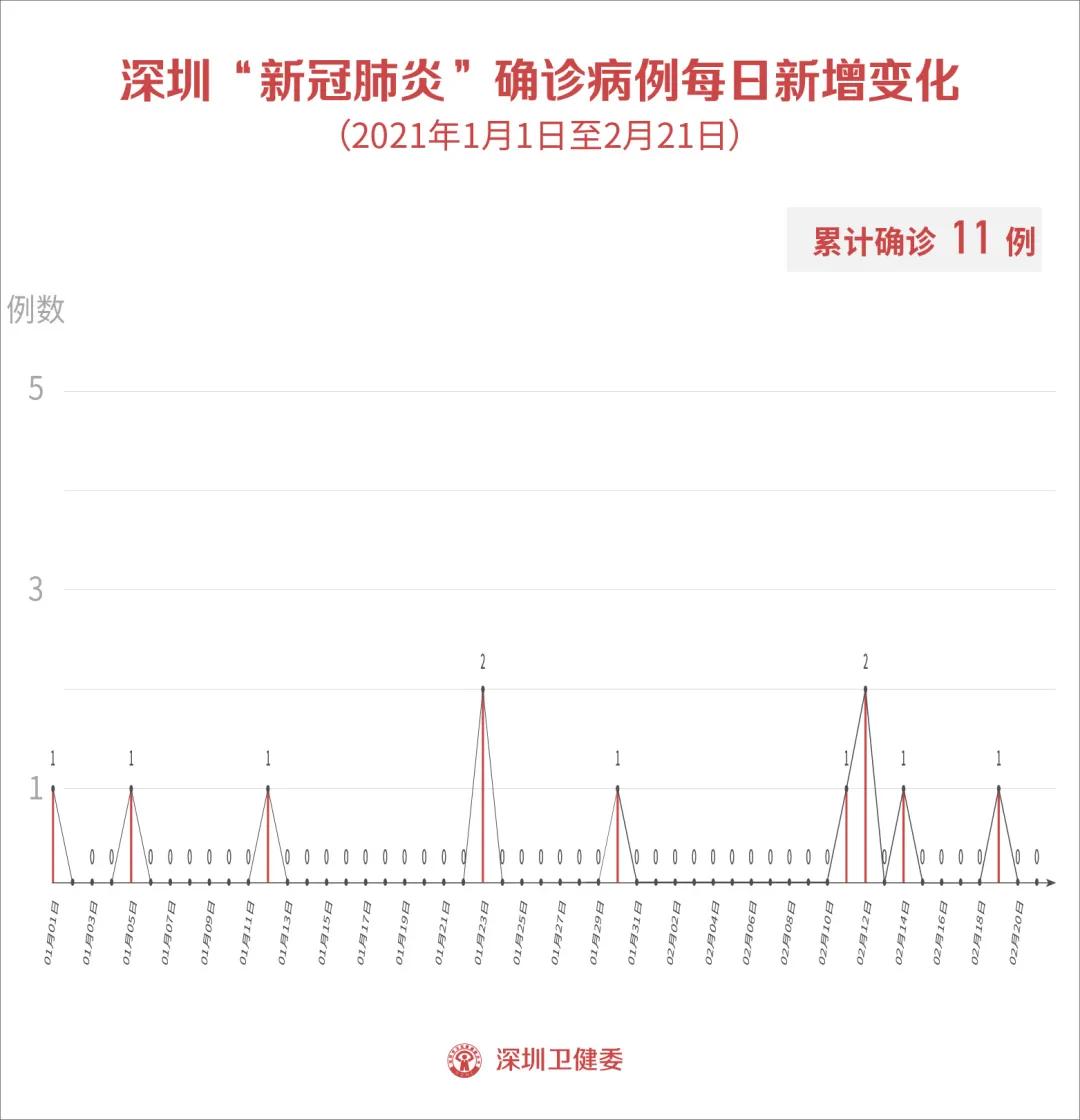 2月21日深圳无新增病例!