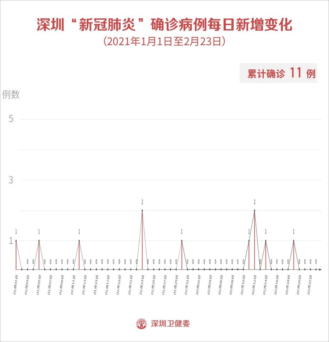 2月23日深圳新增1例无症状感染者!