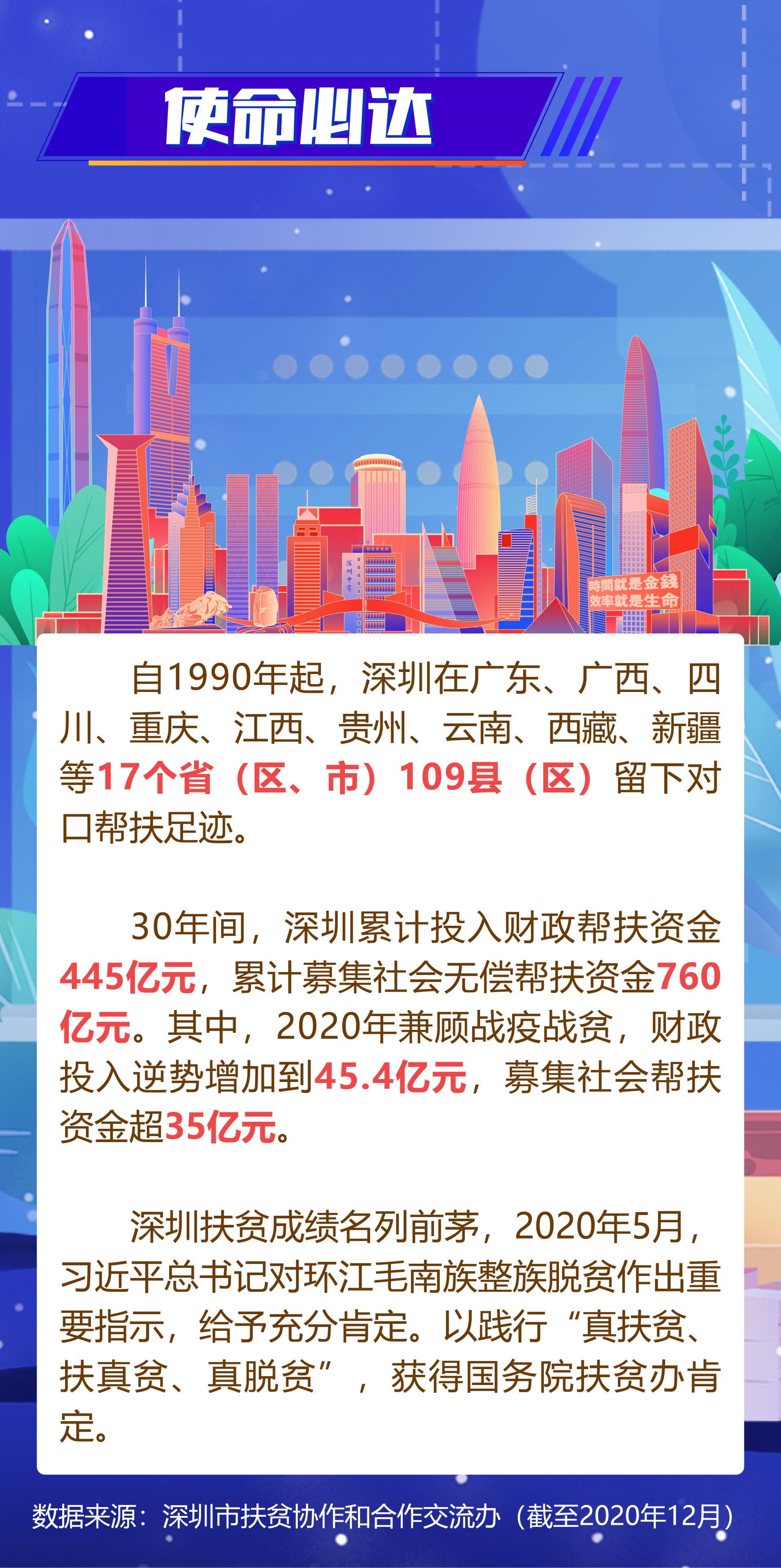 数说 | 深圳三十载,帮扶脱贫志
