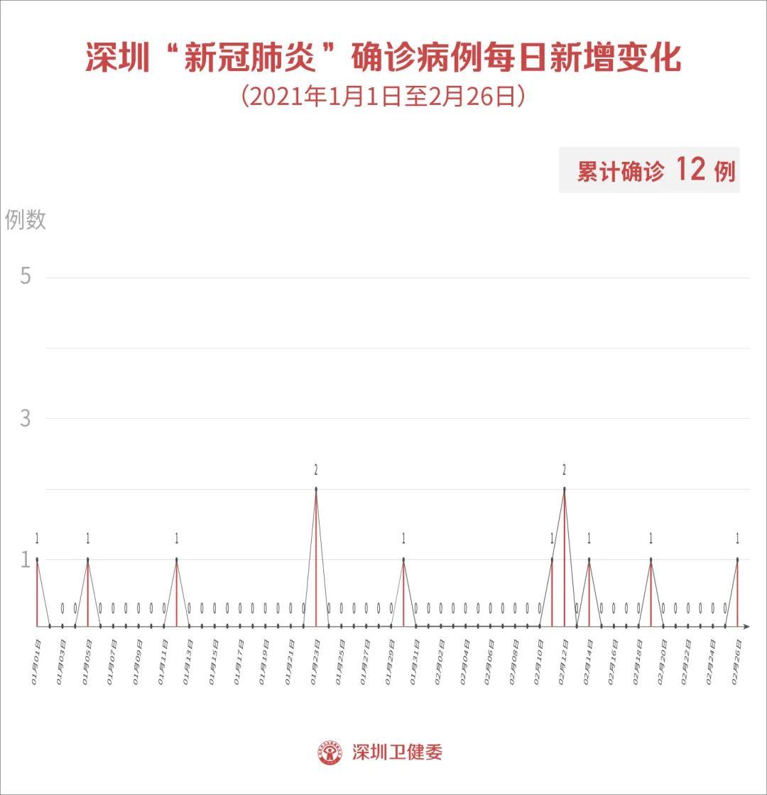 2月26日深圳新增1例输入确诊病例和1例输入无症状感染者!