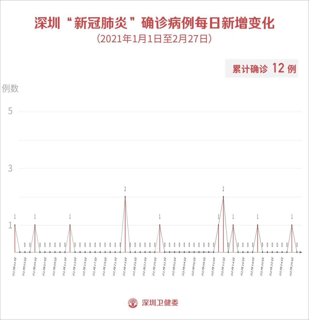 2月27日深圳无新增病例!