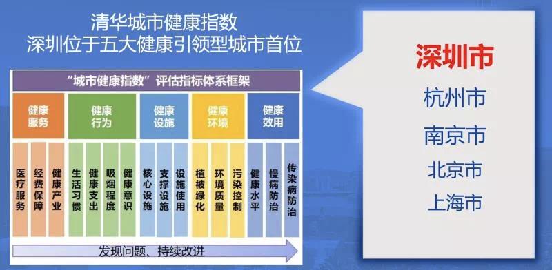 80.66→81.54!深圳居民人均预期寿命提高了!