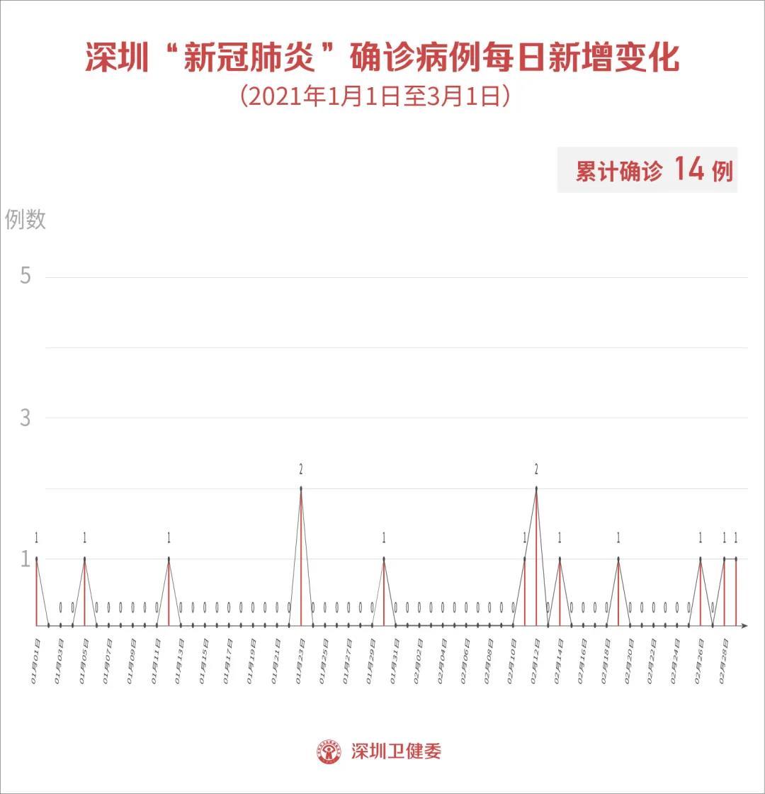 3月1日深圳新增1例确诊病例和1例无症状感染者!