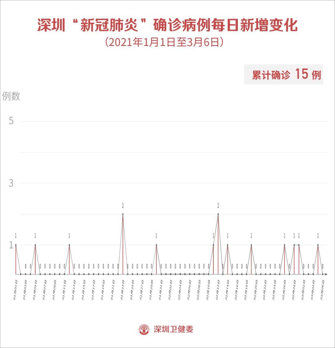 3月6日深圳无新增病例!