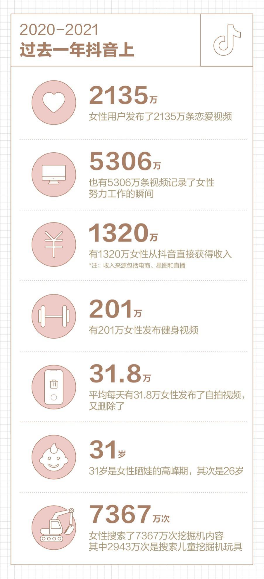 抖音数据陈述:过去一 年女性用户搜索7367万次话