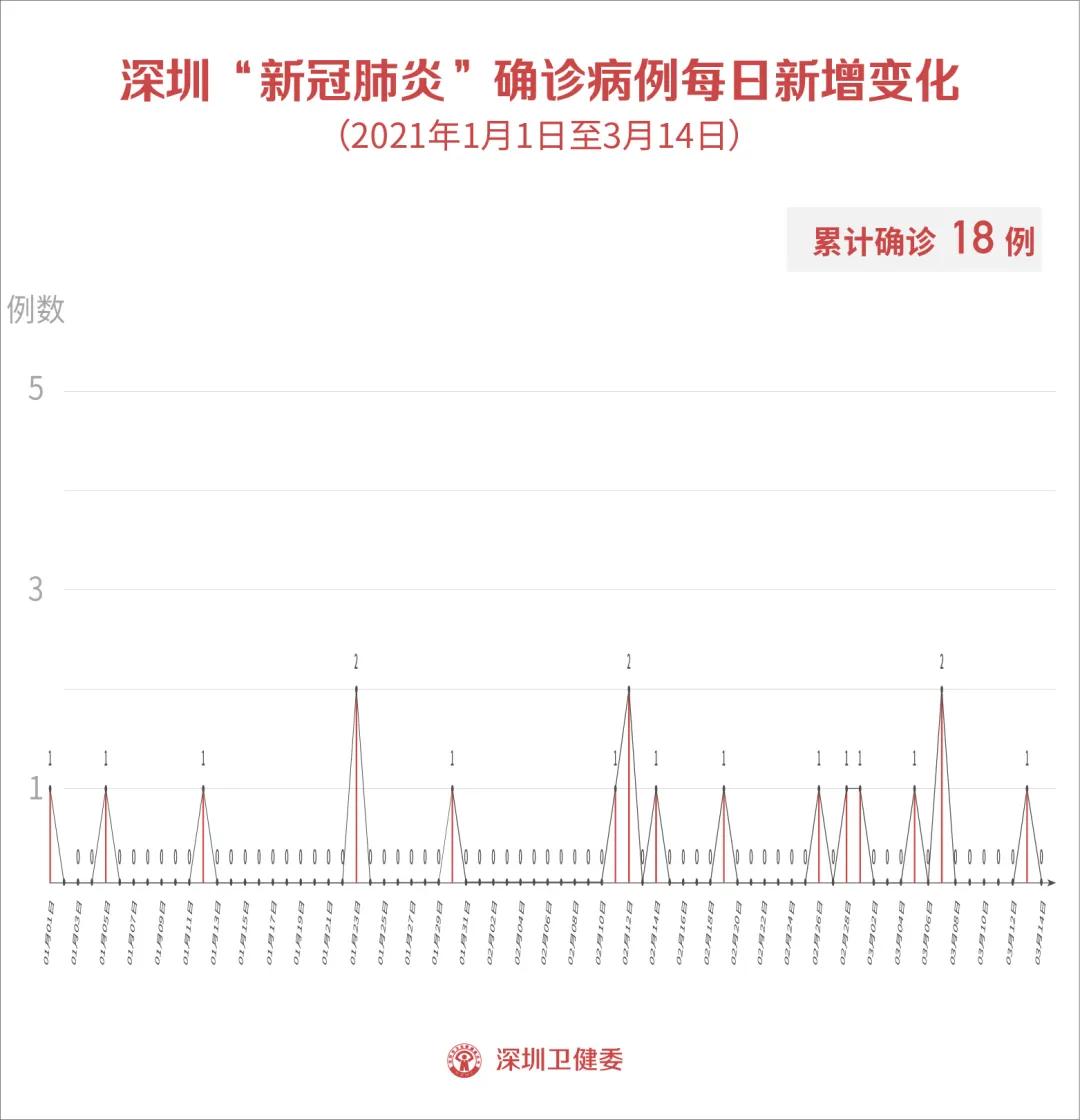 3月14日深圳新增1例境外输入无症状感染者