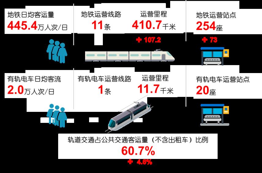 深圳城市轨道交通运营里程达422.4公里 线网密度客流强度稳居全国首位
