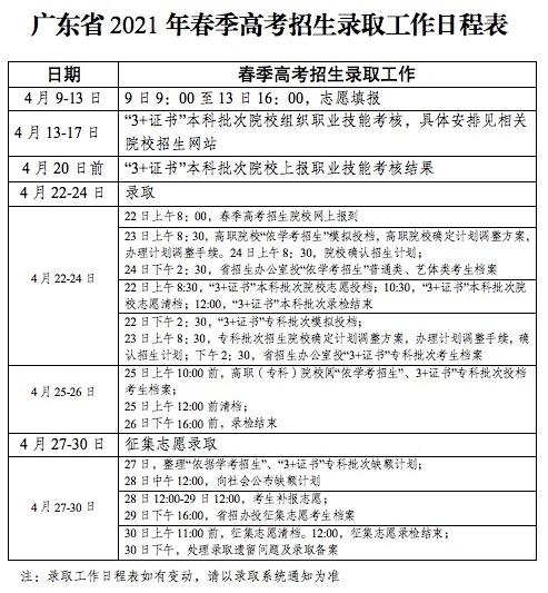 广东省2021年普通高等学校春季考试招生录取4月22日开始